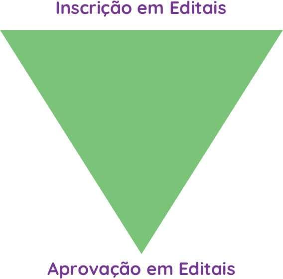 Funil de Aprovação de Captação de Recursos em Editais